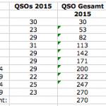 Vergleich 2014-2015