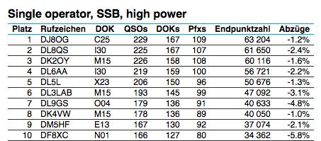 SSB High Power im DARC XMAS