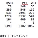 Claimed Score CQ WPX SSB 2017